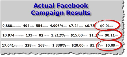Facebook Advertising Results