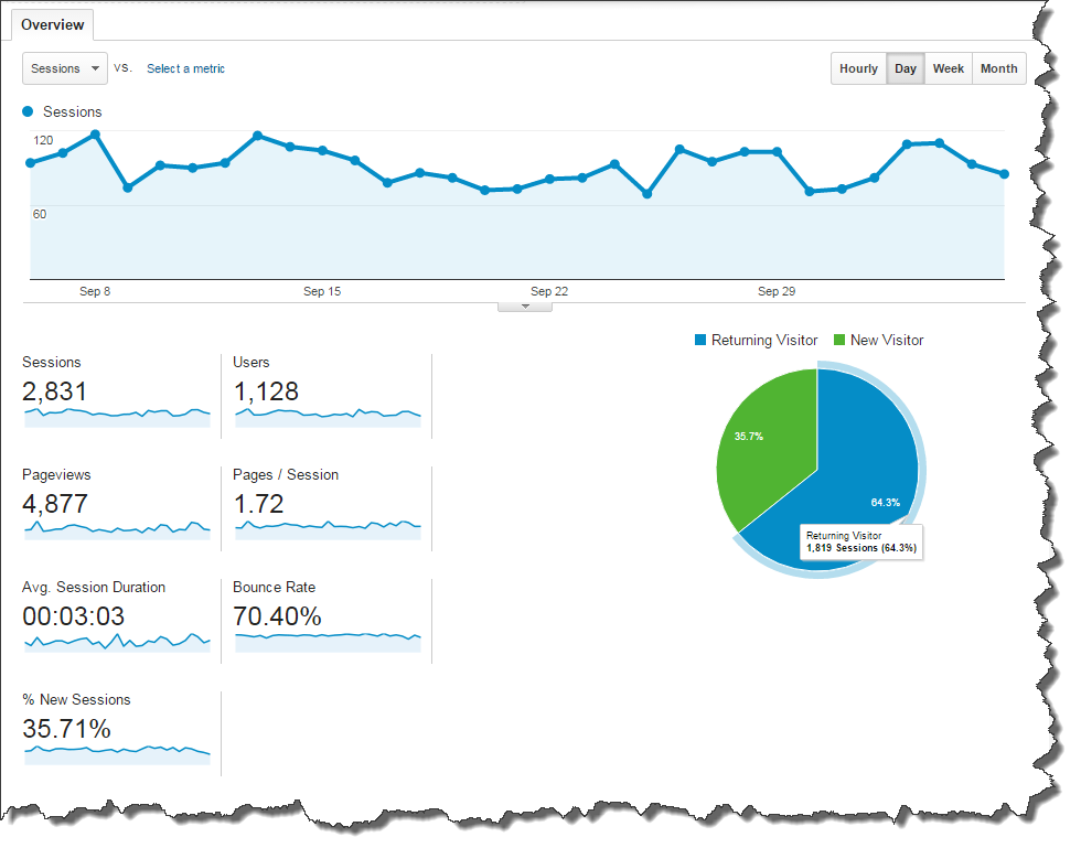 Google Analytics – Measuring your Visitor Engagement