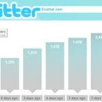 Increasing your Twitter Followers