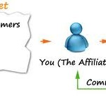 Tips On How To Be Great At Affiliate Marketing