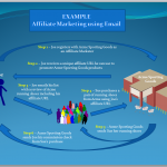 How to Start In Affiliate Marketing, Your First Steps